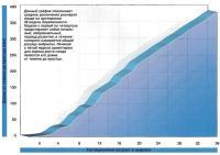 Данный график показывает среднее увеличение размеров плода