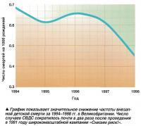 Гоафик показывает значительное снижение частоты внезапной детской смерти за 1994-1998 гг.