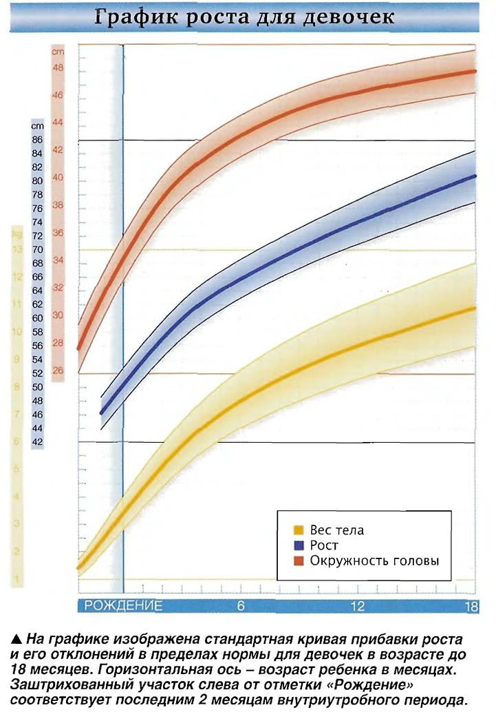 График роста для девочек