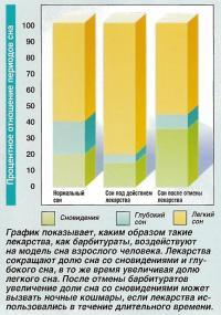 График воздействия барбитуратов на модель сна взрослого человека