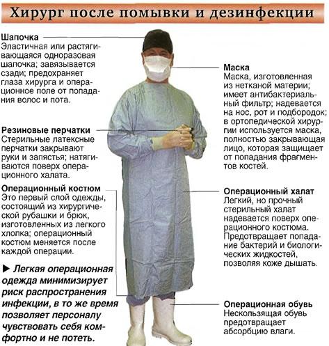 Хирург после помывки и дезинфекции