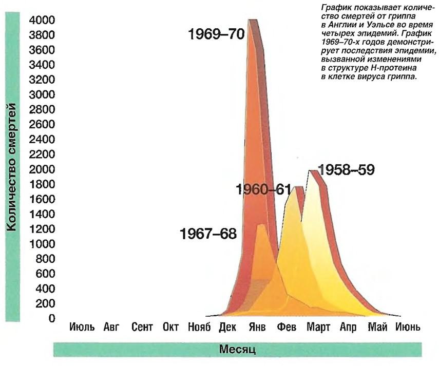 Количество смертей от гриппа в Англии во время четырех эпидемий