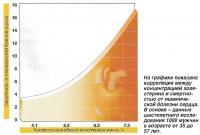 Корреляция между концентрацией холестерина и смертностью от ишемической болезни