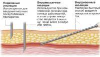 Лекарства, вводимые с помощью инъекций