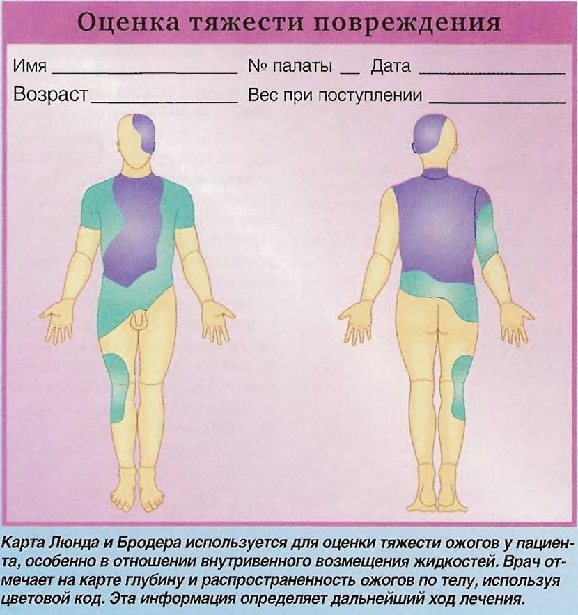 Оценка тяжести повреждения