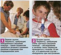 Пациенты, требующие немедленного оказания помощи и требующие очень срочного оказания помощи
