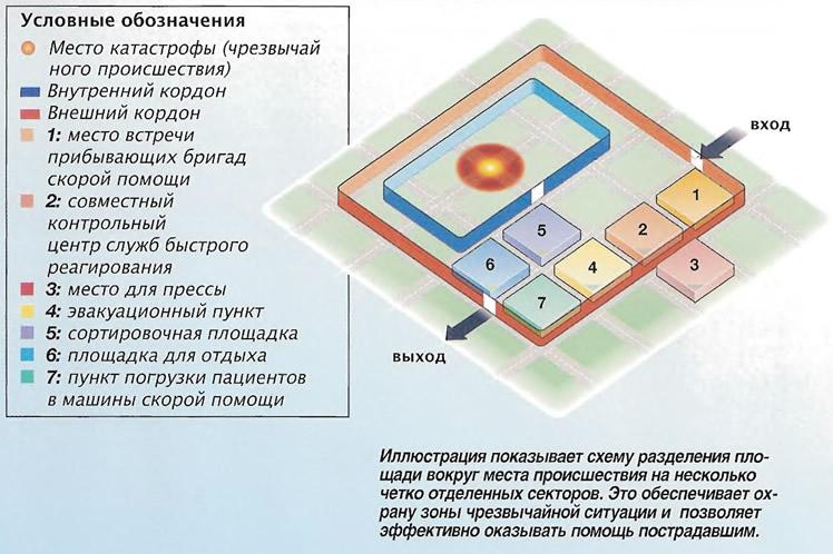 Схема разделения площади вокруг места происшествия
