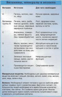 Витамины, минералы и волокна